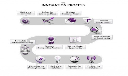 Outcome Driven Innovation