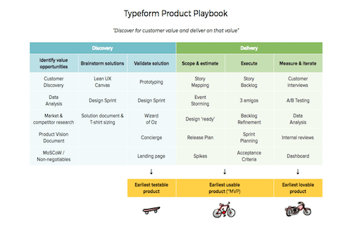 Typeform Product Framework